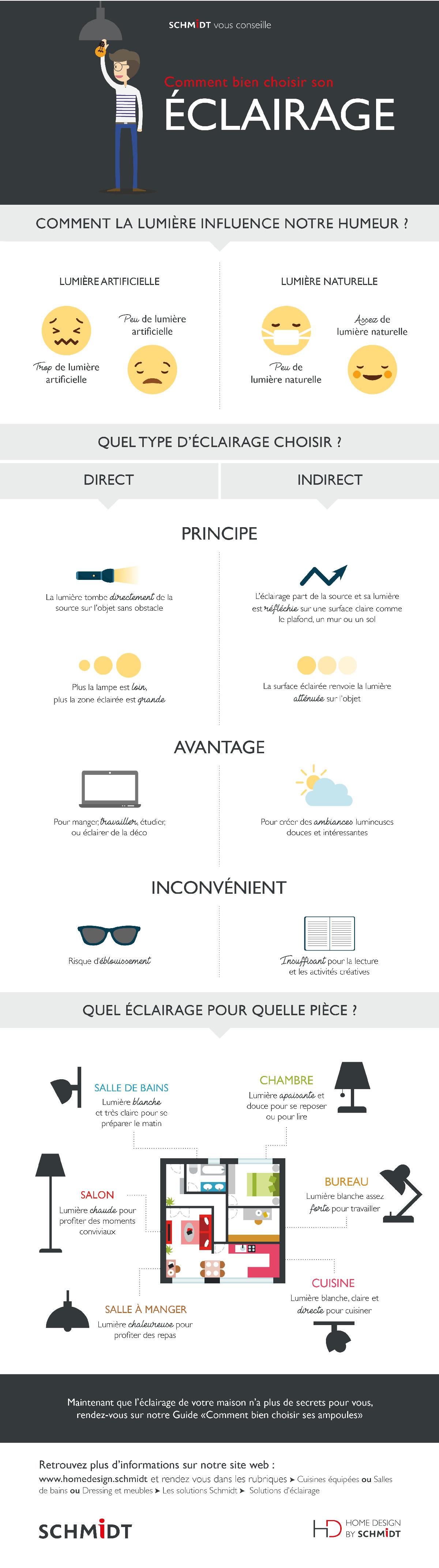 Infographie sur les critères pour choisir l'éclairage et l'influence de la lumière sur notre humeur.