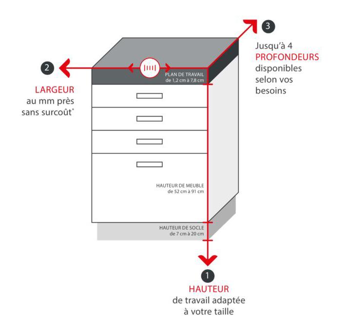 Meubles de cuisine sur mesure la solution rangement - Vide sanitaire meuble cuisine ...